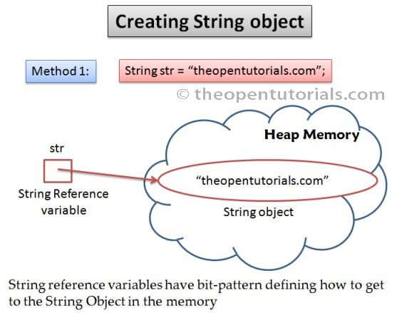 Convert string to object java