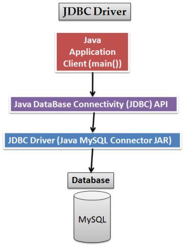 JDBC MySQL Connection Tutorial – iByteCode Technologies