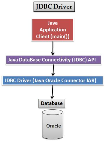 JDBC Oracle Connection Tutorial – iByteCode Technologies