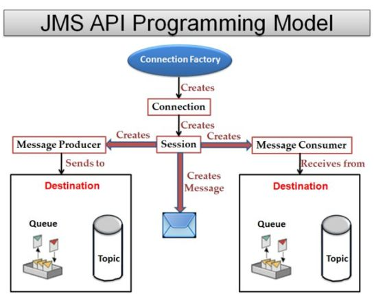 how to create your own api in java