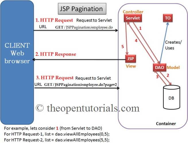 Pagination in Servlet and JSP – iByteCode Technologies