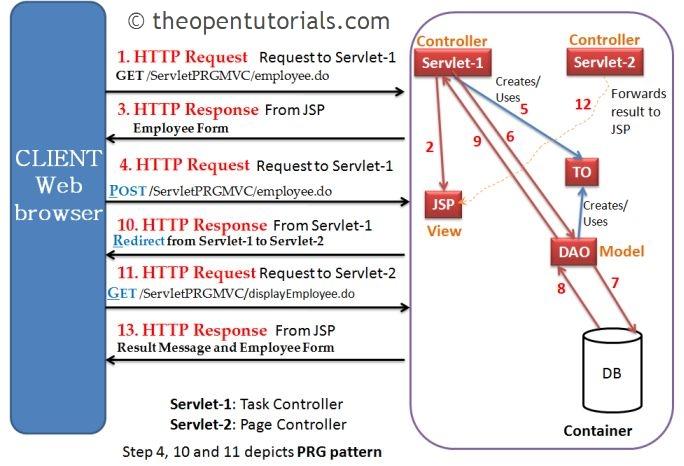 Post-Redirect-Get (PRG) pattern in Servlet, JSP – iByteCode