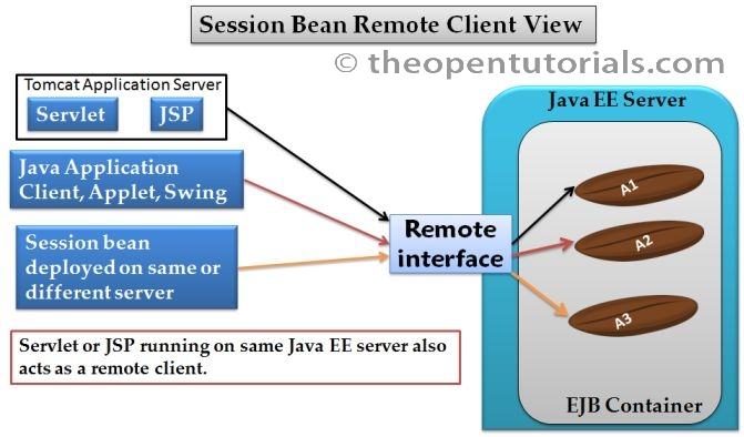 Remote interface client view » the Open Tutorials