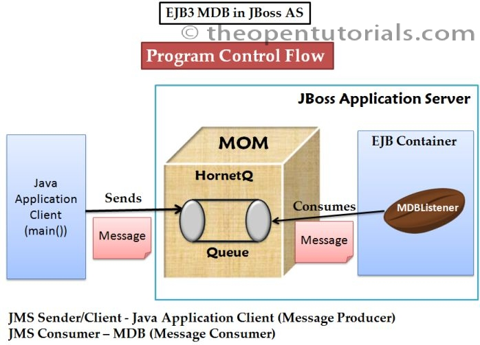 How to create EJB3 MDB Queue project in Eclipse (JBoss 6 1