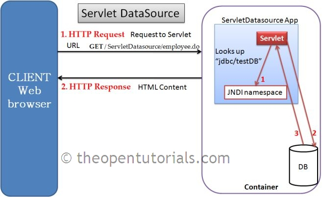 Servlet JNDI DataSource in Tomcat » the Open Tutorials