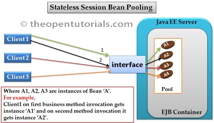 Stateless Session Bean Pooling » the Open Tutorials