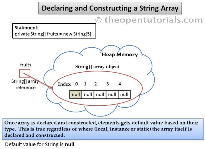 String Arrays » the Open Tutorials