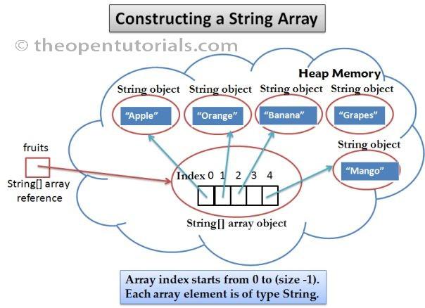Initialization string