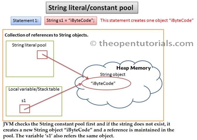 String literal pool – iByteCode Technologies
