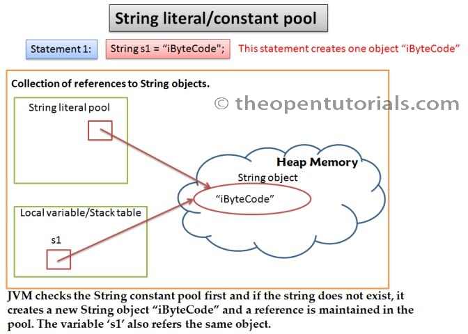 how to use tostring method in java